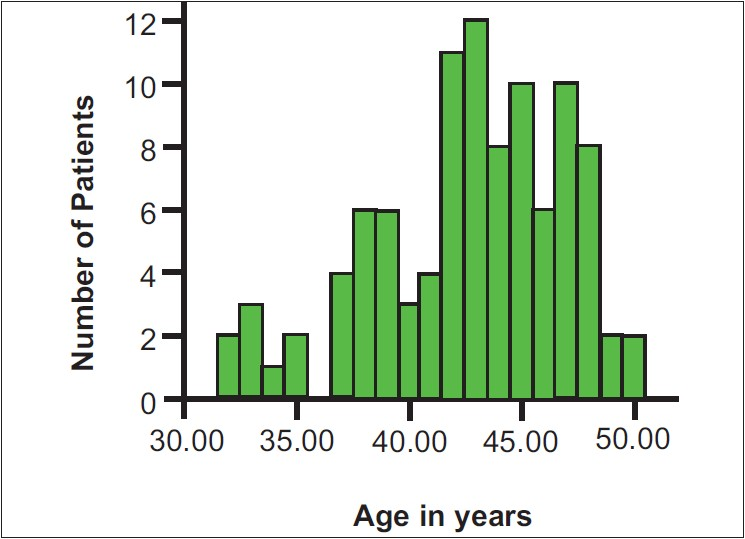 Figure 2: Distribution of age in the study subject (n=100)