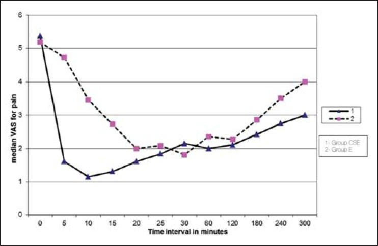 Figure 2: Median visual analog scale (VAS) for pain over time. 1: CSE group; 2: Epidural group