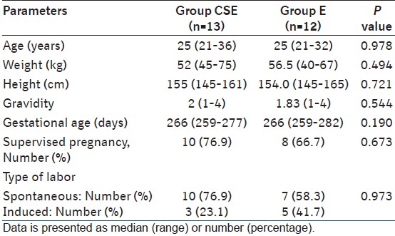 Table 1: Demographic characteristics of parturients in both the groups