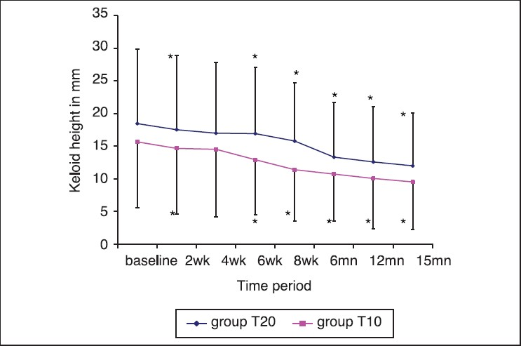 Long-term safety and efficacy of intralesional injection of