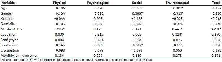 Table 4: Correlation between QOL and sociodemographic profile