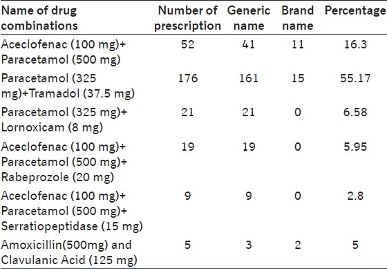 Table 3: Shows the drug combination with dose