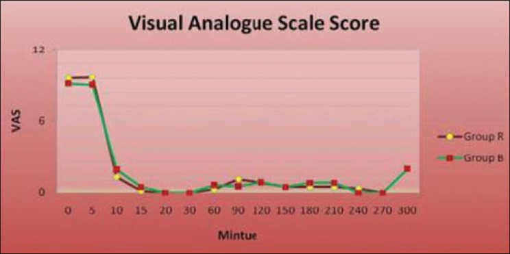 Figure 2: Comparison of visual analogue scale at various intervals between the two groups