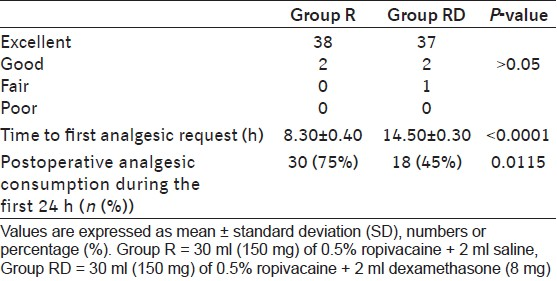 Table 3: Quality of analgesia in two groups