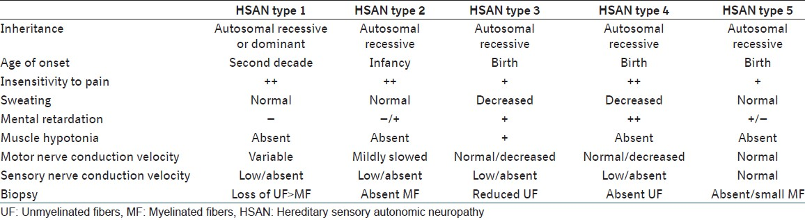 Table 1: Classification of HSAN