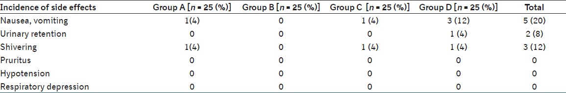 Table 5: Side effects in four groups