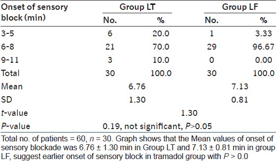 Table 4: Comparison of patients according to the onset of sensory block (min)