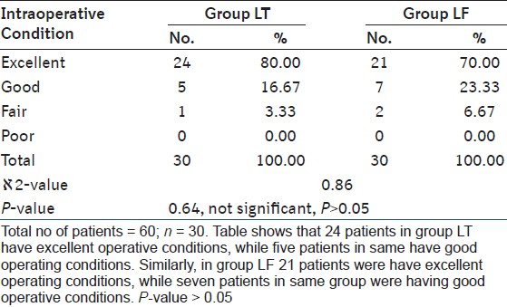 Table 6: Distribution of patients according to intraoperative condition in both the groups