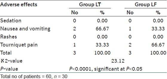 Table 8: Comparison of patients according to adverse effects in both the groups of patients