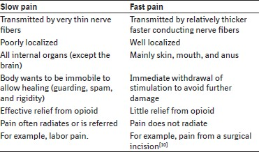 Pain and inflammation management by conventional and
