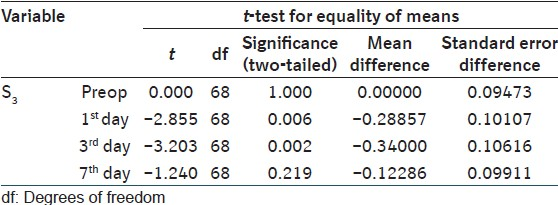 Table 8: t-test applied to analyze statistical