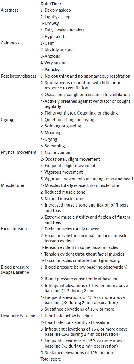 Challenges in pain assessment: Pain intensity scales Kumar P