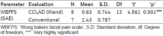 Table 2: Comparison of WBFPS scores, during 'Second Anesthetic Exposure' (SAE)