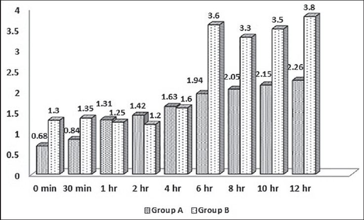 Figure 3: VAS score on movement in recovery room Mean VAS ± SD reported on movement by patients at 0 min, 30 min, 1 h, 2 h and thereafter 2 h intervals up to 12 h.