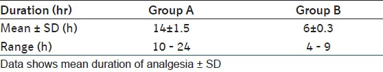 Table 3: Duration of analgesia