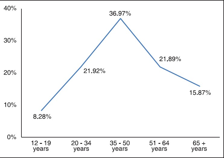 Figure 10: Q 14. What is the age-group wise distribution of such patients in your practice (in percentage)?