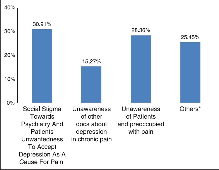 Figure 5: Q 6. What are the major challenges in diagnosing depression among 'Chronic Pain' patients?