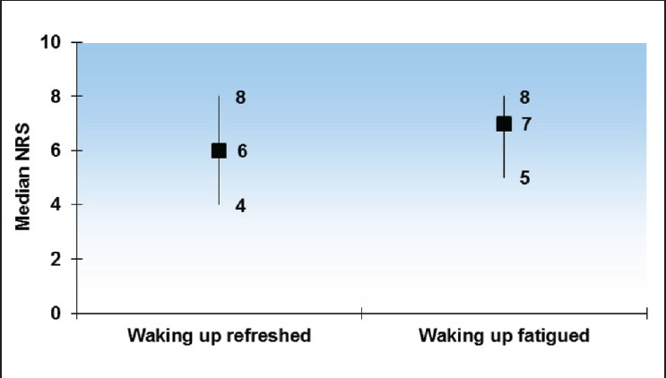 Figure 3: Relationship of sleep quality with pain intensity