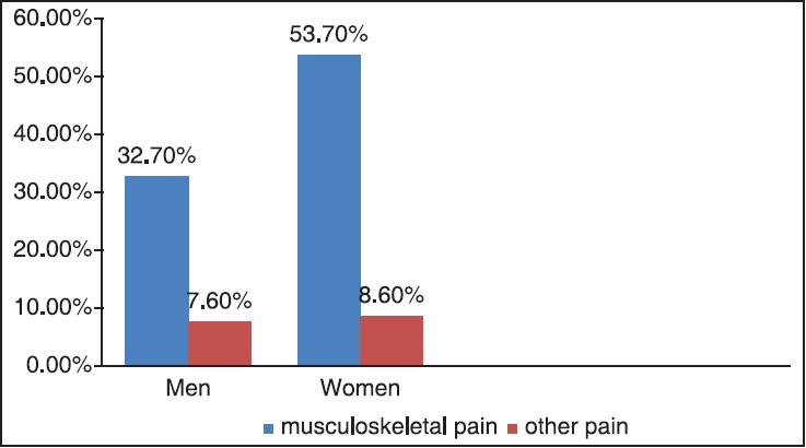Prevalence of depression in musculoskeletal pain