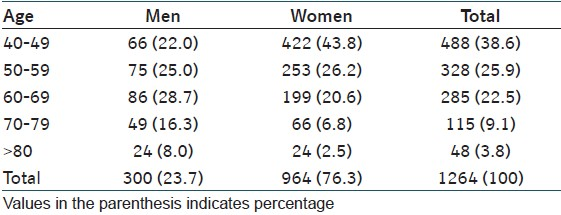 Table 1: Age and sex distribution of study subjects