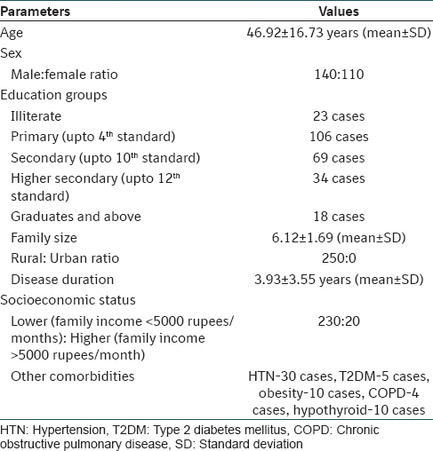 Table 1: Demographic profile of study population