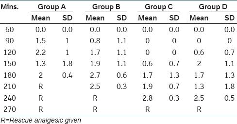Table 8: Comparison of VAS scores among different groups