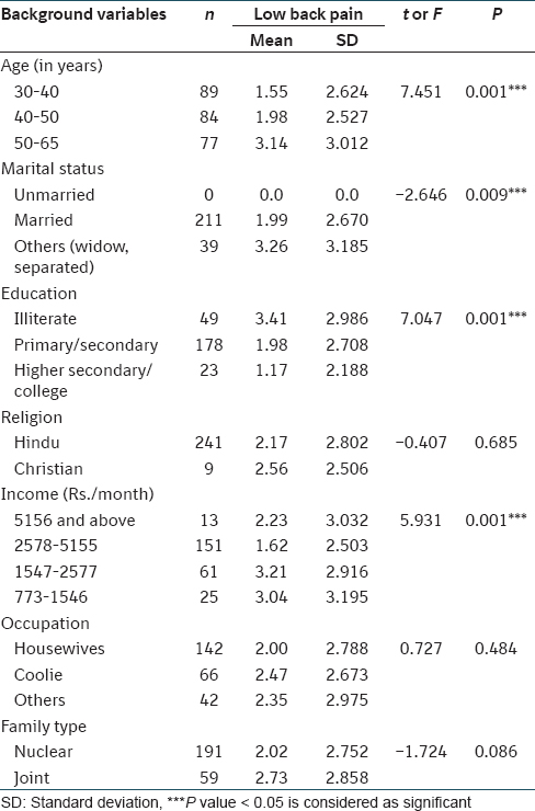 Table 1: Association of low back pain with sociodemographic factors among women (n = 250)