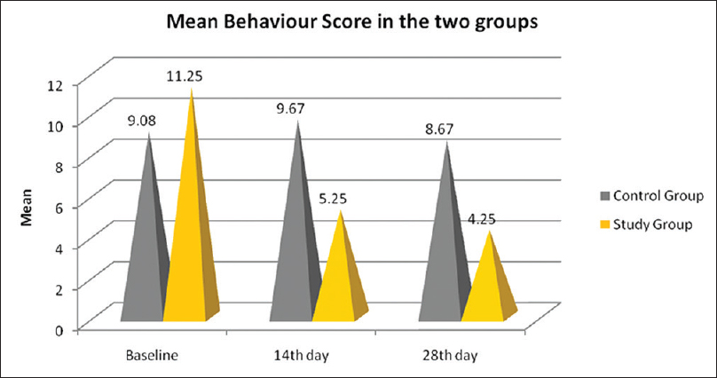Figure 4: Intergroup comparison of mean behavior questionnaire scores before and after botulinum toxin type-A and placebo injections.