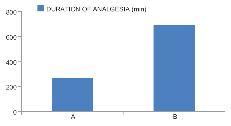 Figure 2: Comparison of total duration of analgesia (min).
