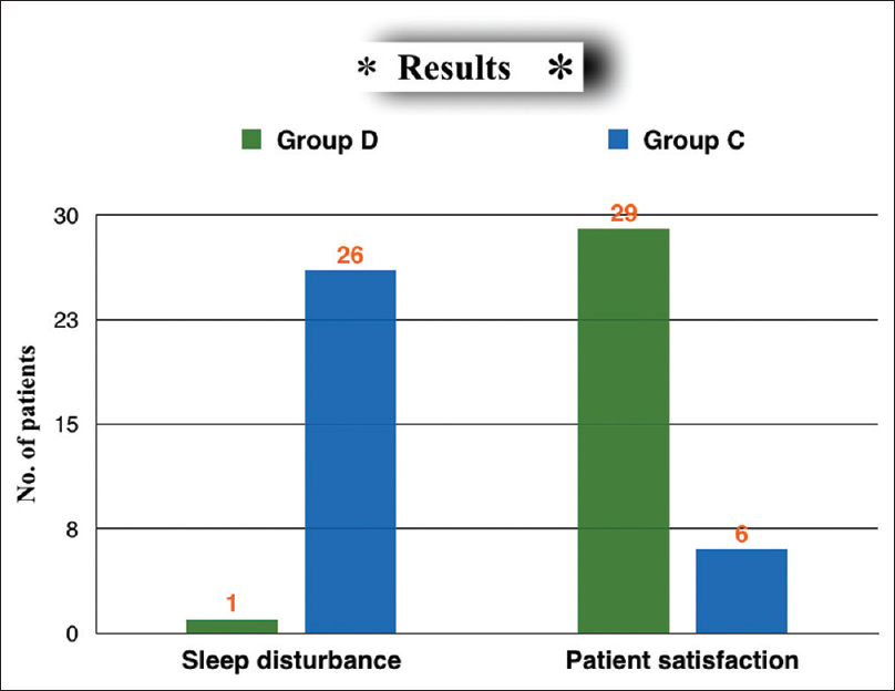 Figure 1: Comparison of incidence of sleep disturbance and patients' satisfaction between Group D and Group C.