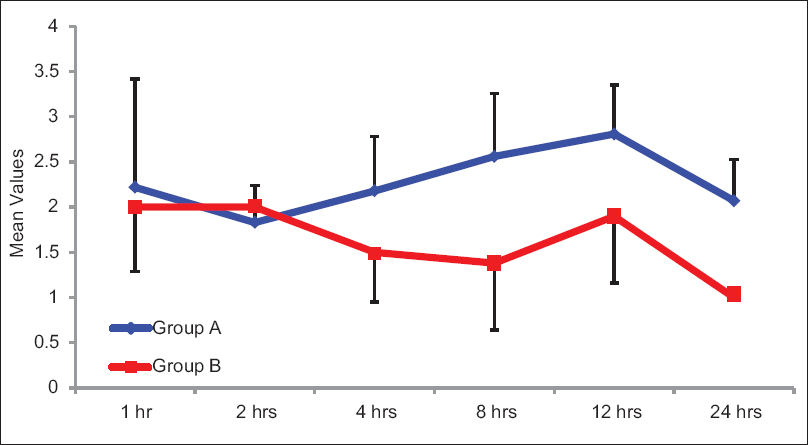 Figure 1: Comparison of numeric rating scale Group A: 0.2 mg intrathecal morphine, Group B: 0.3 mg intrathecal morphine