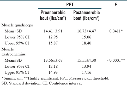 Table 2: Measurements of pressure pain threshold