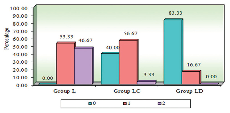 Figure 6: Comparison of rescue analgesic requirement in levobupivacaine, levobupivacaine and clonidine, and levobupivacaine and dexmedetomidine groups postoperatively for 24 h