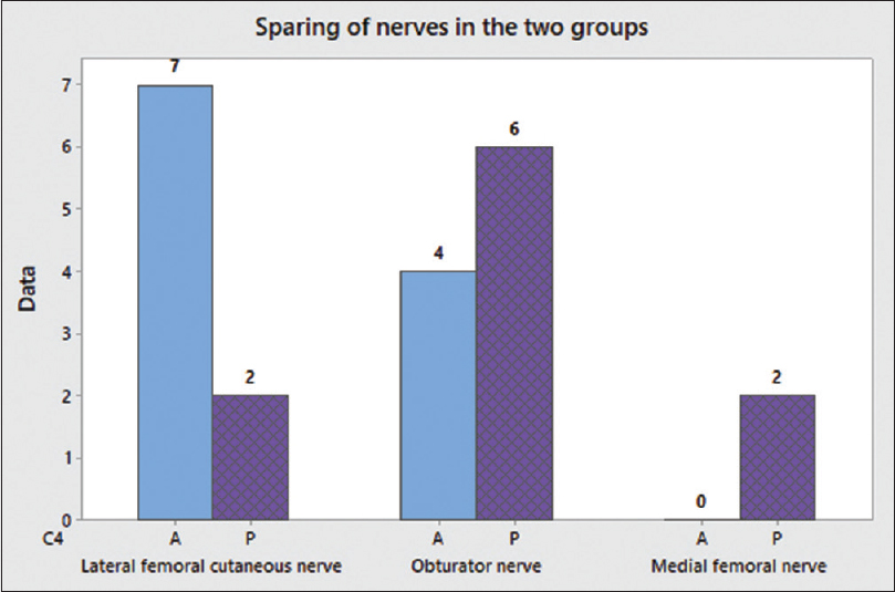 Figure 6: Sparing of nerves in the two groups