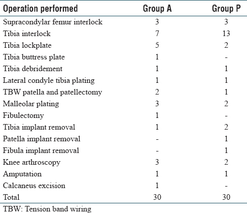 Table 1: Distribution of various surgeries in the two groups