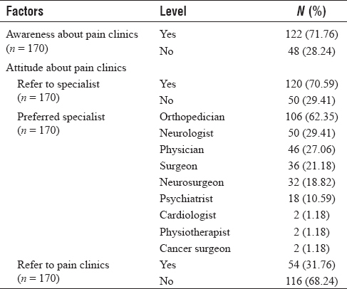 Table 2: Distribution of doctors according to &#8220;awareness&#8221; and &#8220;attitude&#8221; about pain clinics (<i>n</i> &#61; 170)
