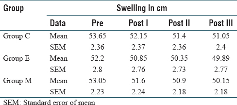 Table 3: Mean value and standard error of mean for swelling in cm
