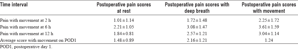 Table 1: Pain score at rest, deep breath, and movement