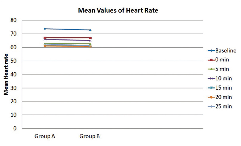 Figure 3: Comparison of means of heart rate between the two groups