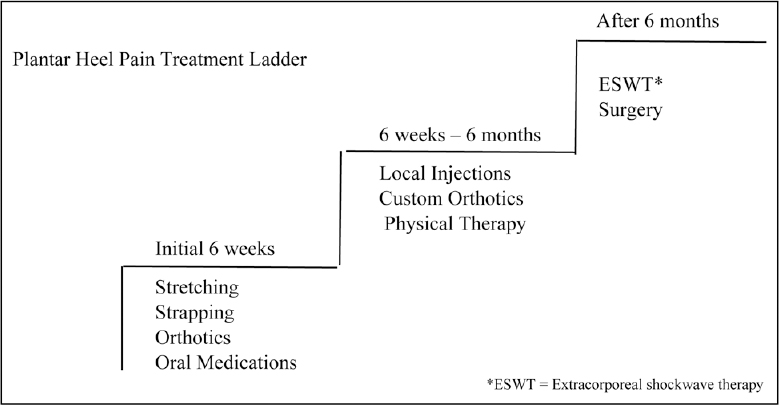 Figure 2: Plantar heel pain treatment ladder (modified from Thomas <i>et al.</i><sup>[17]</sup>)