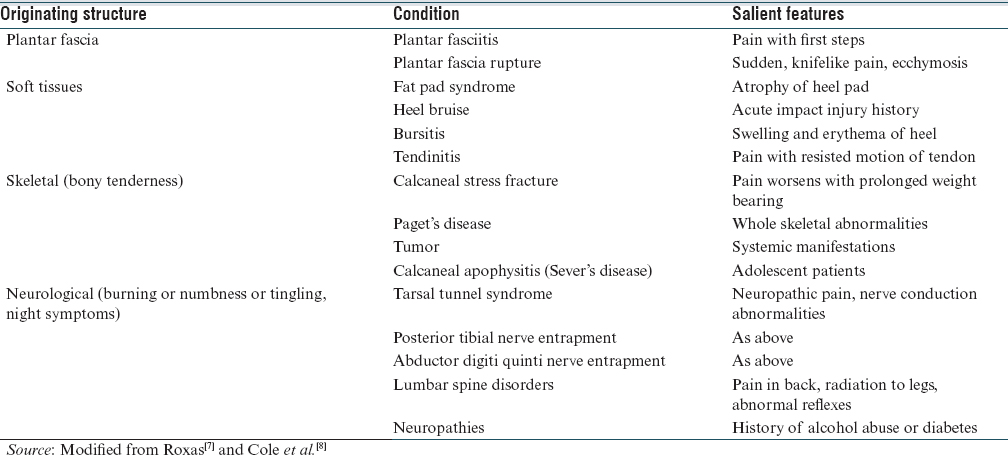 Table 1: Differential diagnosis