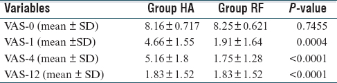 Table 3: Difference of VAS between the groups