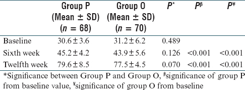 Table 5: SF-12 scores in the study groups before and after treatment