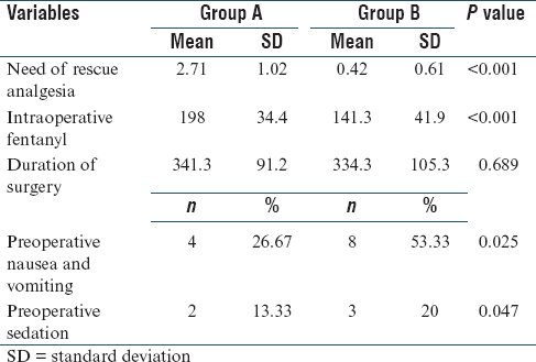 Table 3: Comparison of need for rescue analgesia, intraoperative opioid consumption, duration of surgery, incidence of pre-op sedation, nausea, and vomiting
