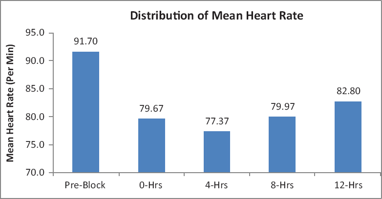 Figure 4: Distribution of mean heart rate