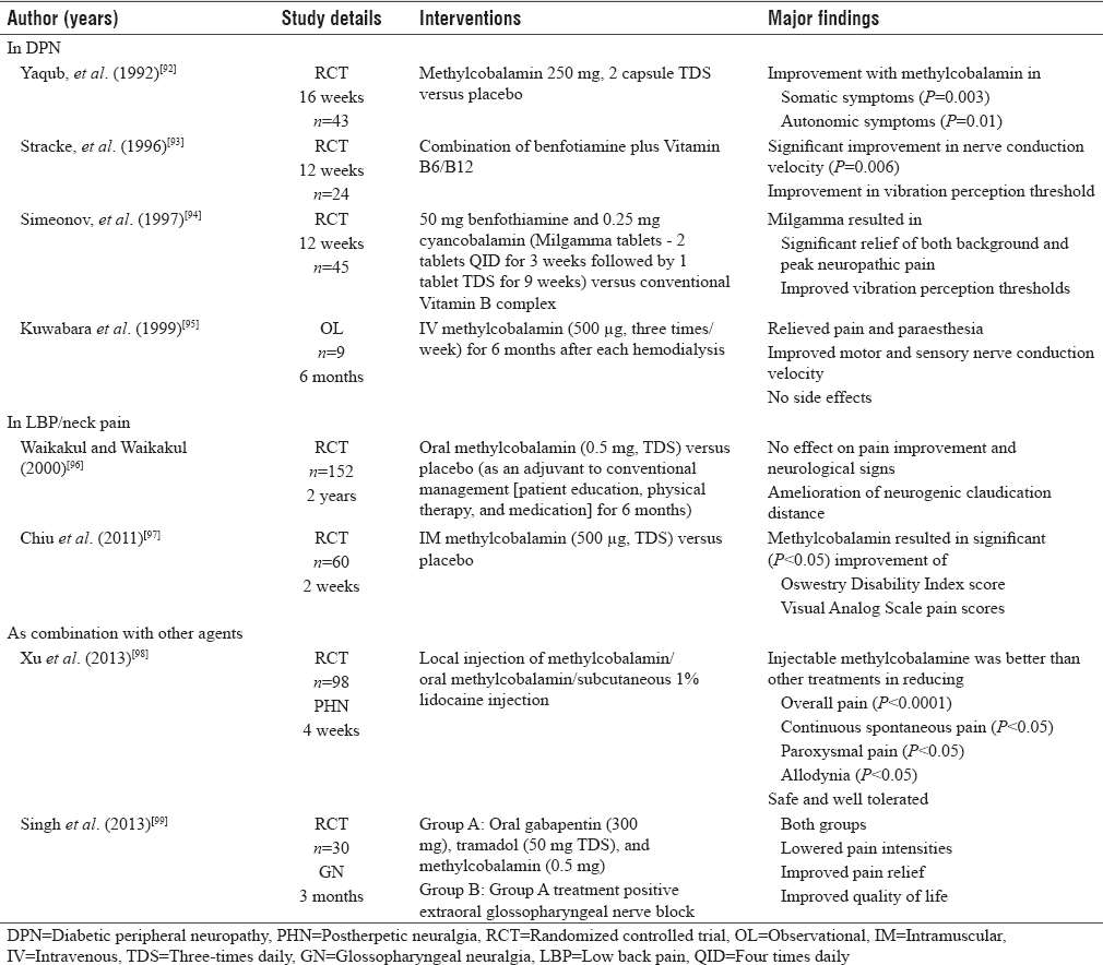 Table 5: Vitamin B12/methylcobalamin in neuropathic pain