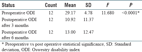 Table 8: Distribution of Oswestry Disability Index in different time periods