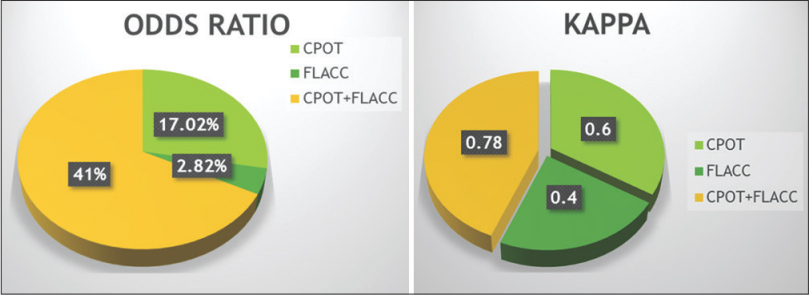 Figure 1: Odds ratio and Kappa of two scales. CPOT: Critical Care Pain Observation Tool, FLACC: Face, Legs, Activity, Cry, Consolability