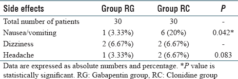Clinical efficacy of oral gabapentin versus clonidine for
