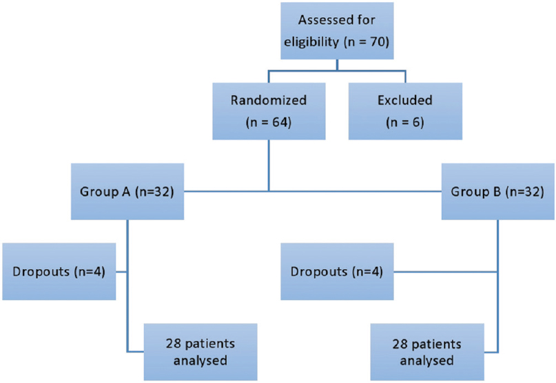 Figure 1: CONSORT flow chart. A total of 70 patients were enrolled for eligibility, of which 64 patients were posted for study following randomization and 56 patients completed the study and were assessed for statistical analysis
